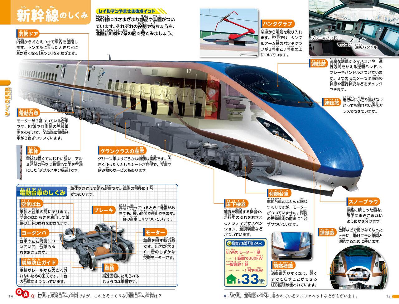 新幹線のしくみ