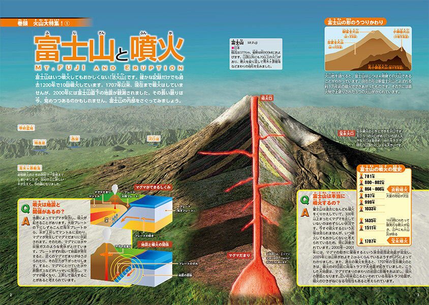 富士山と噴火