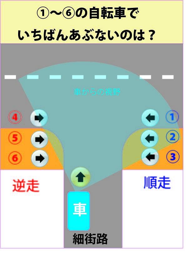 交差点に車が進入しようとしている。左寄りを走る車からは右に広く視界が開ける。また、運転者の注意も右からくる車両に注意が偏りやすいため、逆走する4・5・6の自転車に気づきにくい。また、順走でも1・2・3の順に見通しが悪くなり、歩道より車道を走る自転車の方が衝突を回避しやすい。ちなみに3・4・6は違法運転!