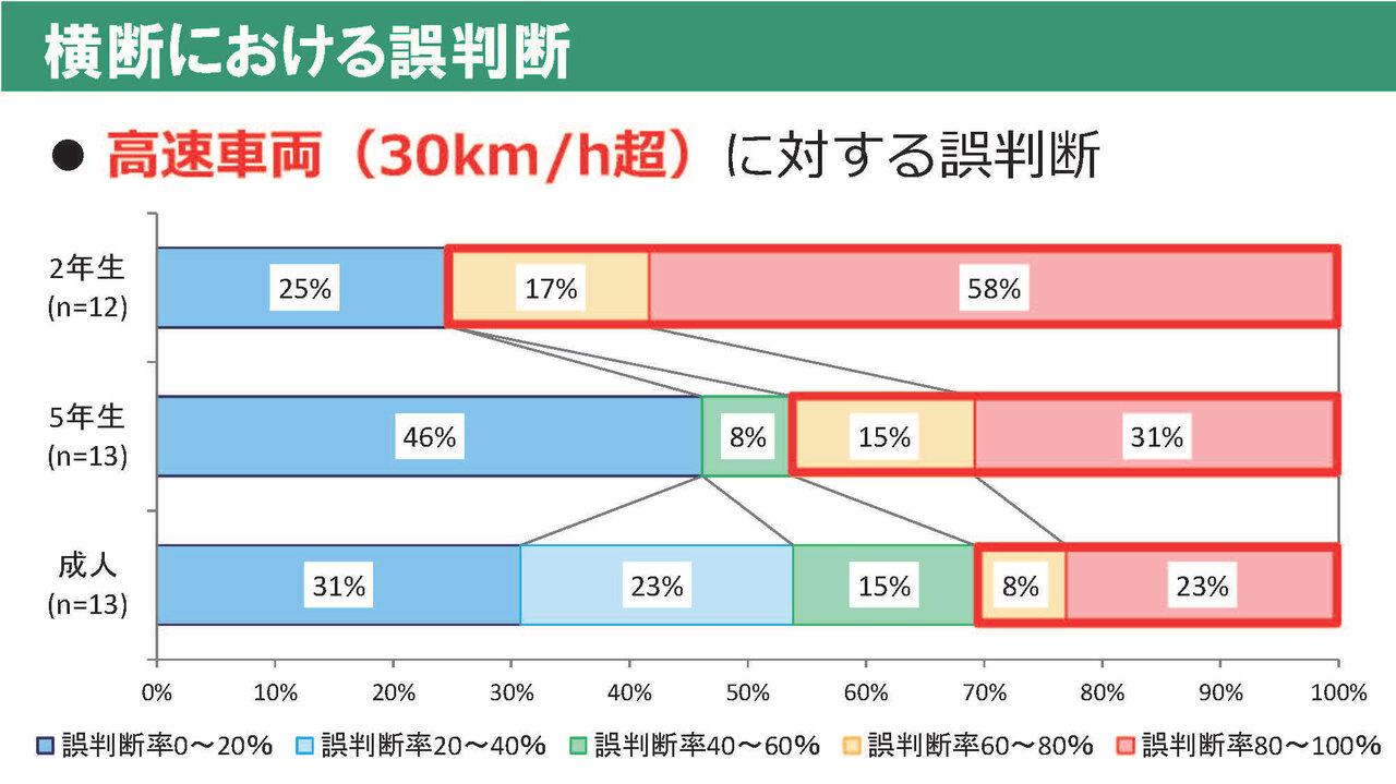 資料提供/中央大学研究開発機構准教授 稲垣具志先生