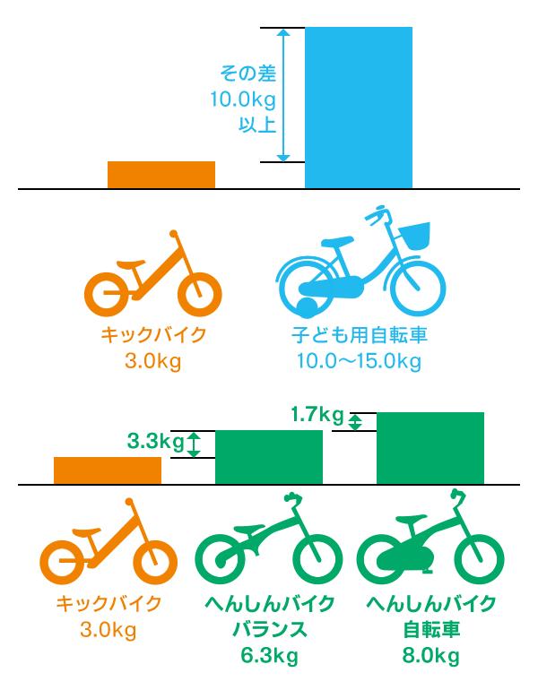 """「へんしんバイク」の「バランスバイクモード」から「自転車モード」に移行した場合、ペダルの重量分はアップするものの、一般的な子ども自転車と比べると軽量なのが大きな利点<br> <small class=""""font-small"""">画像提供:ビタミンiファクトリー</small>"""