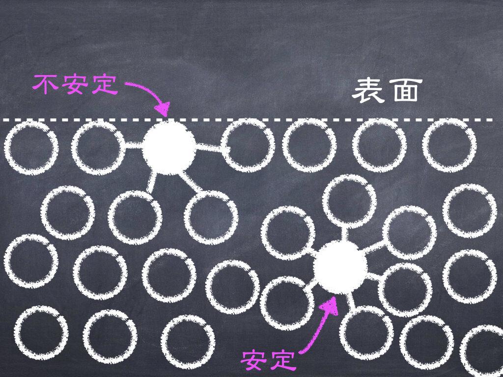 シャボン液の中で、分子が引き合うようす。作図:Yuchi