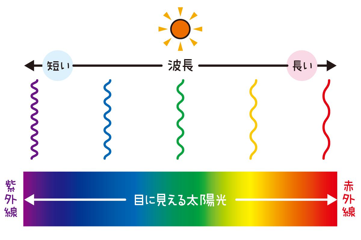 太陽の光の波長は、紫に近づくほど短く、赤に近づくほど長い。