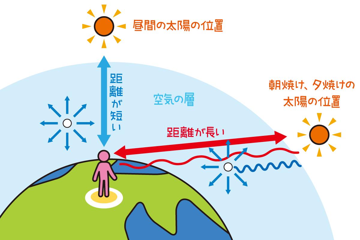 波長の長い、赤っぽい光だけがぶ厚い空気の層を通り抜けてくることができる。